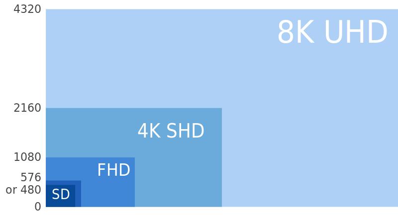 8K UHD 4K UHD FHD SD