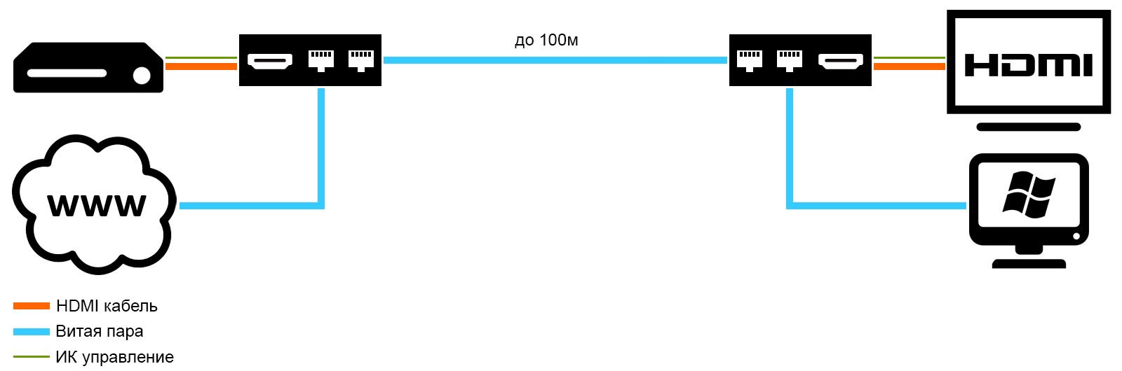 Передать HDMI по HdBaseT