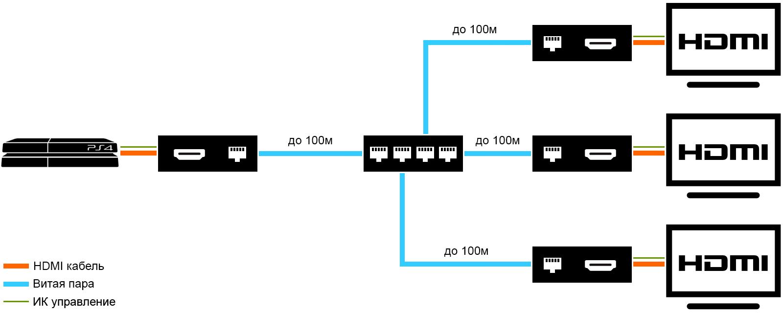 Удлинить HDMI по IP