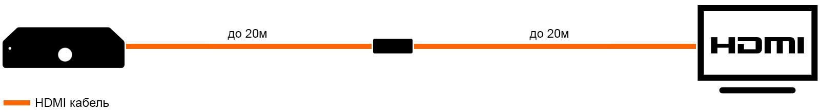 Удлинить HDMI с помощью репитера