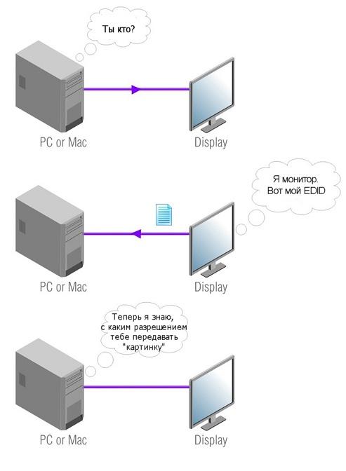 edid переключатели в hdmi оборудовании