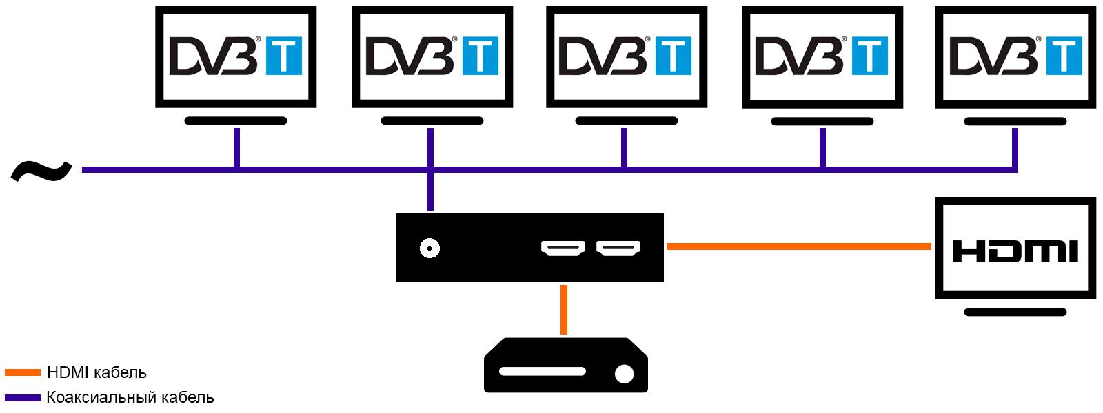 Замешать HDMI в телевизионную сеть