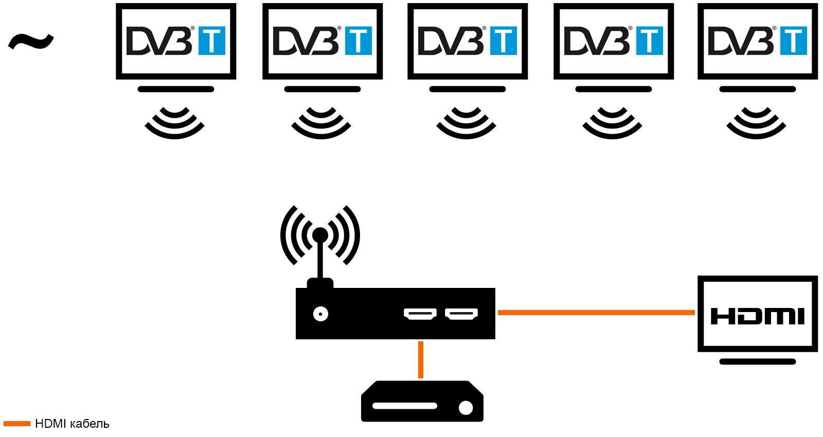 Передать HDMI по DVB-T
