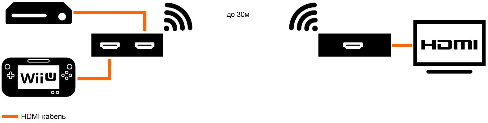 HDMI по воздуху